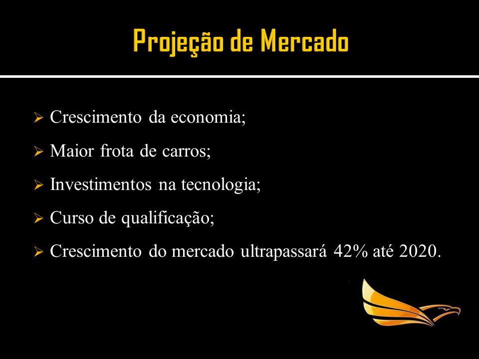 Projeção de Mercado Crescimento da economia; Maior frota de carros;