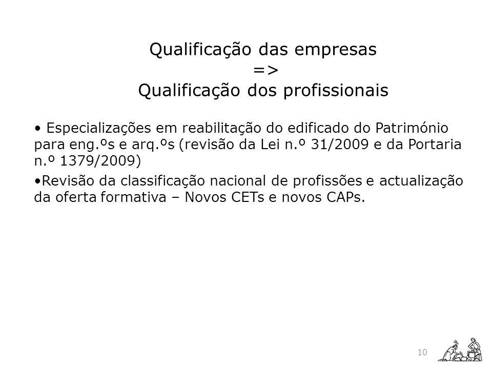 Qualificação das empresas => Qualificação dos profissionais
