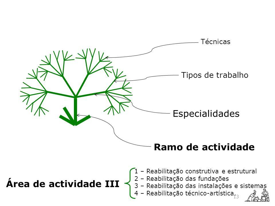 Especialidades Ramo de actividade Área de actividade III