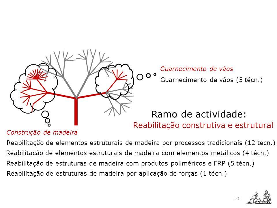 Ramo de actividade: Reabilitação construtiva e estrutural