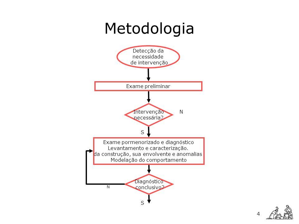 Metodologia Detecção da necessidade de intervenção Exame preliminar