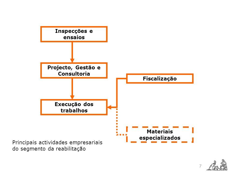 Projecto, Gestão e Consultoria