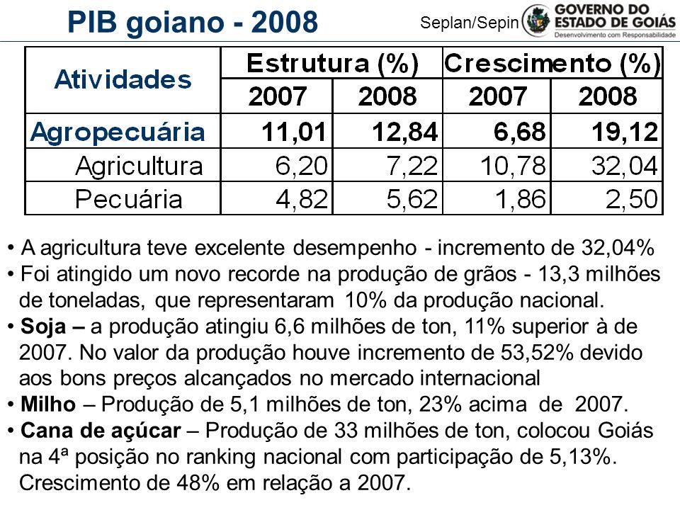 PIB goiano - 2008 A agricultura teve excelente desempenho - incremento de 32,04% Foi atingido um novo recorde na produção de grãos - 13,3 milhões.