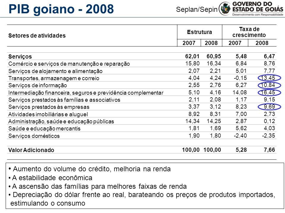 PIB goiano - 2008 Aumento do volume do crédito, melhoria na renda