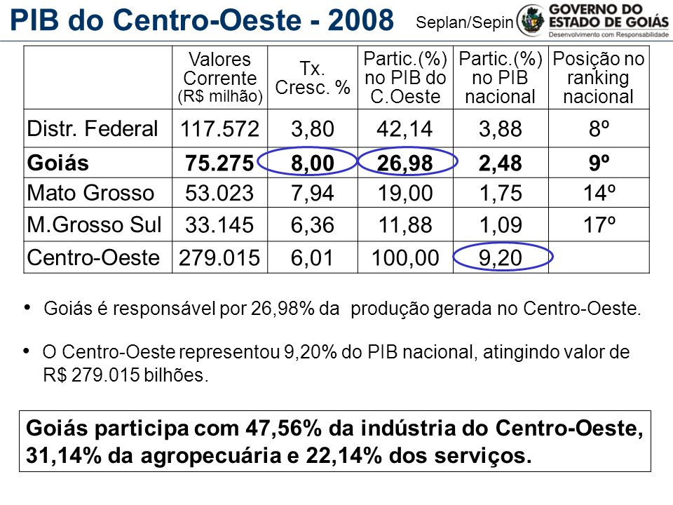 PIB do Centro-Oeste - 2008 Distr. Federal 117.572 3,80 42,14 3,88 8º