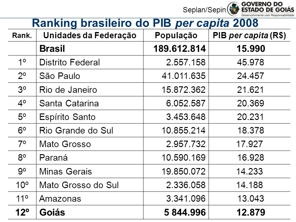 Ranking brasileiro do PIB per capita 2008