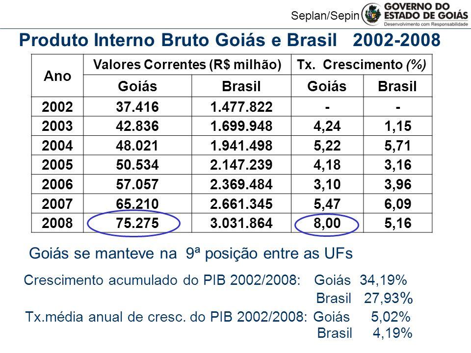 Valores Correntes (R$ milhão)