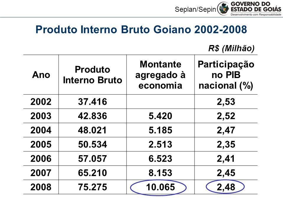Produto Interno Bruto Goiano 2002-2008