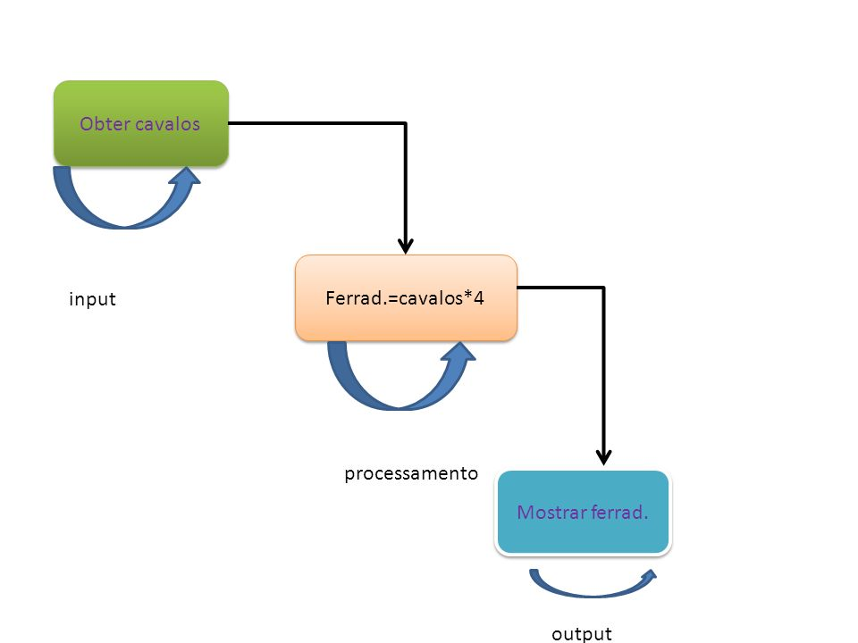 Obter cavalos Ferrad.=cavalos*4 input processamento Mostrar ferrad. output