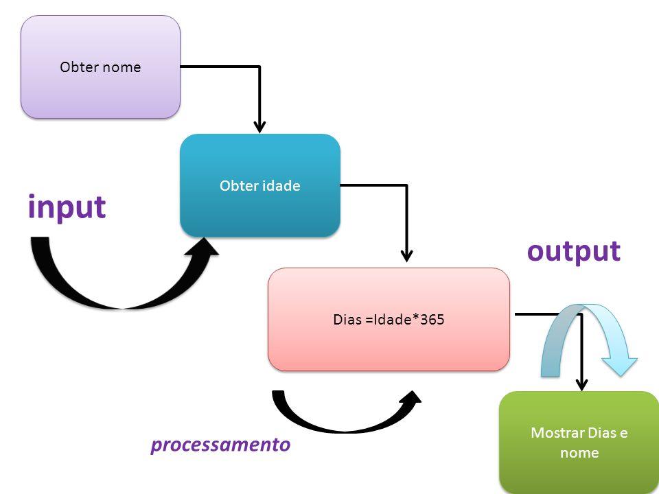input output processamento Obter nome Obter idade Dias =Idade*365
