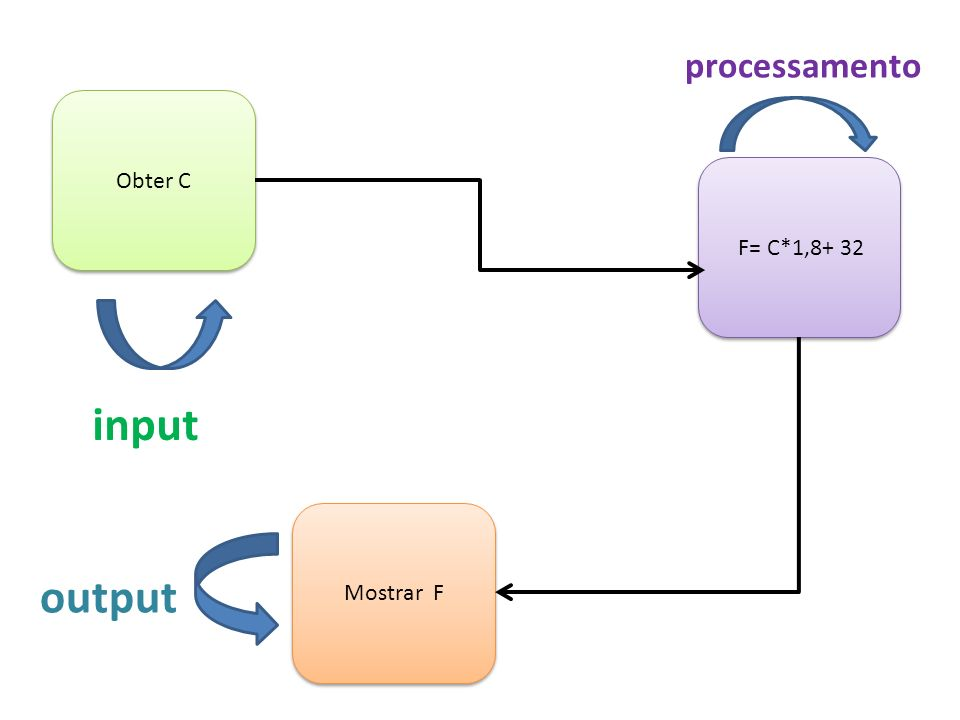 processamento Obter C F= C*1,8+ 32 input Mostrar F output