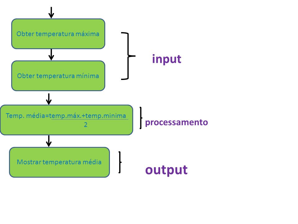 output input processamento Obter temperatura máxima