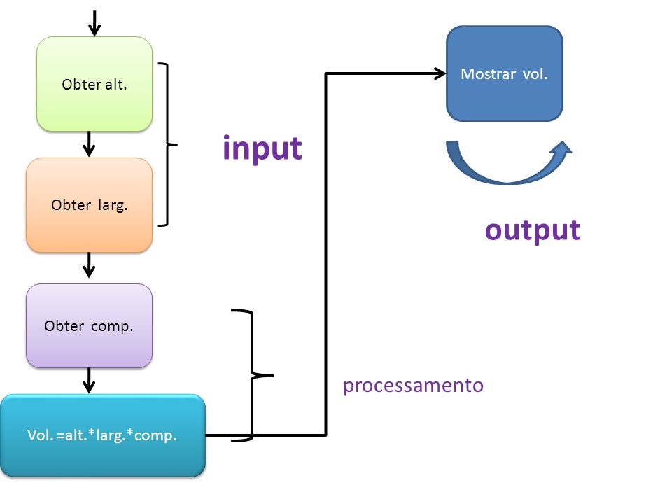 input output processamento Mostrar vol. Obter alt. Obter larg.