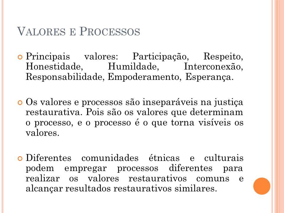 Valores e Processos Principais valores: Participação, Respeito, Honestidade, Humildade, Interconexão, Responsabilidade, Empoderamento, Esperança.