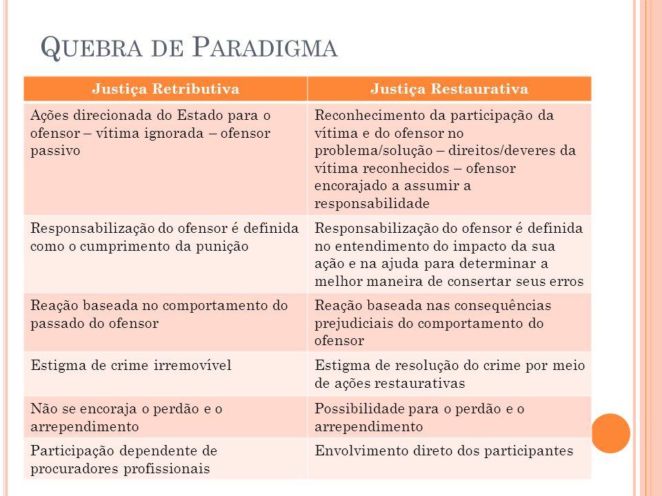 Quebra de Paradigma Justiça Retributiva Justiça Restaurativa