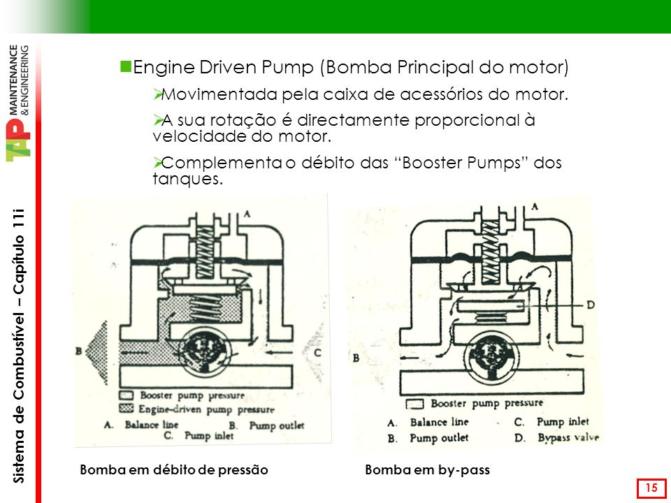 Engine Driven Pump (Bomba Principal do motor)