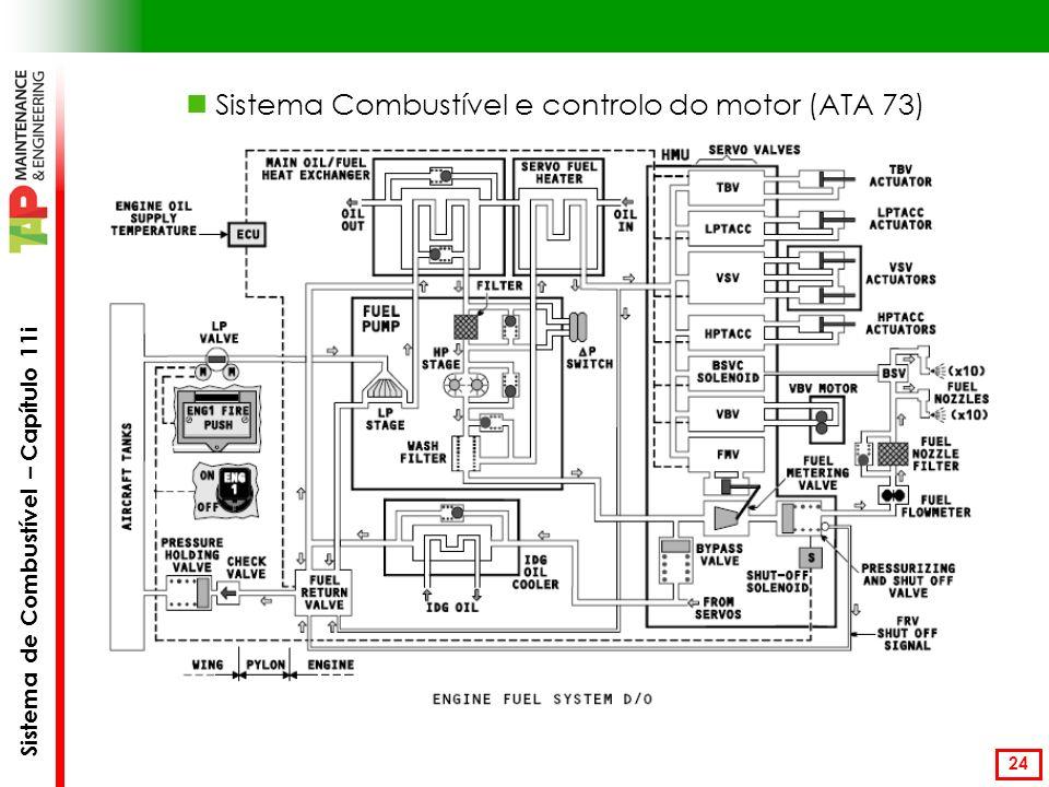 Sistema Combustível e controlo do motor (ATA 73)