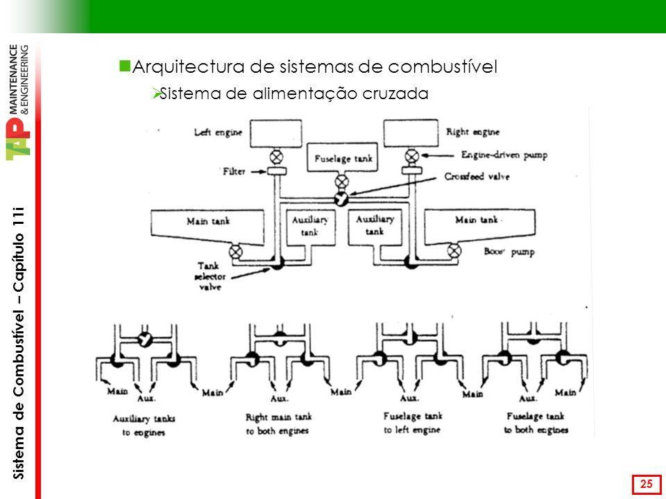 Arquitectura de sistemas de combustível