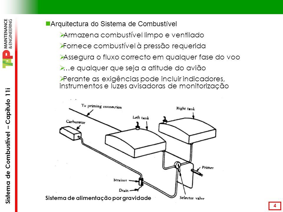Arquitectura do Sistema de Combustível