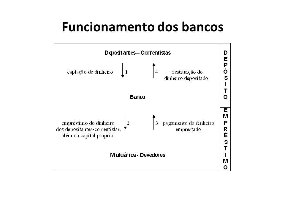 Funcionamento dos bancos