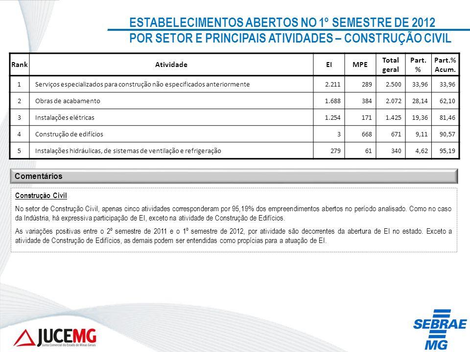 ESTABELECIMENTOS ABERTOS NO 1º SEMESTRE DE 2012