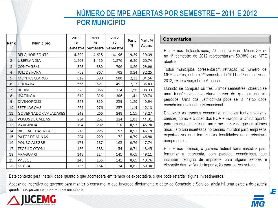 NÚMERO DE MPE ABERTAS POR SEMESTRE – 2011 E 2012 POR MUNICÍPIO