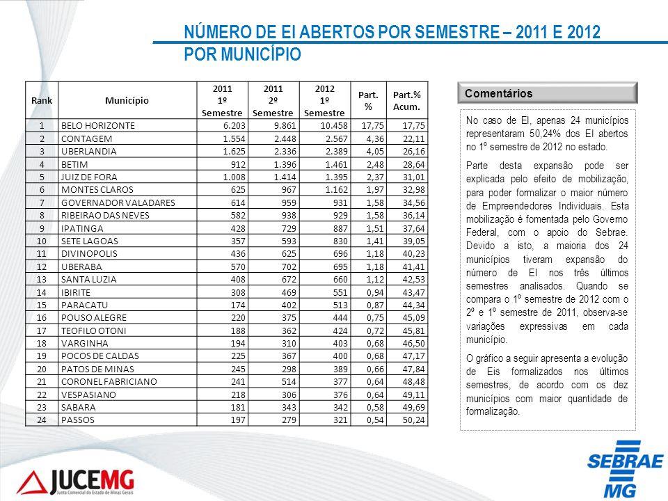 NÚMERO DE EI ABERTOS POR SEMESTRE – 2011 E 2012 POR MUNICÍPIO