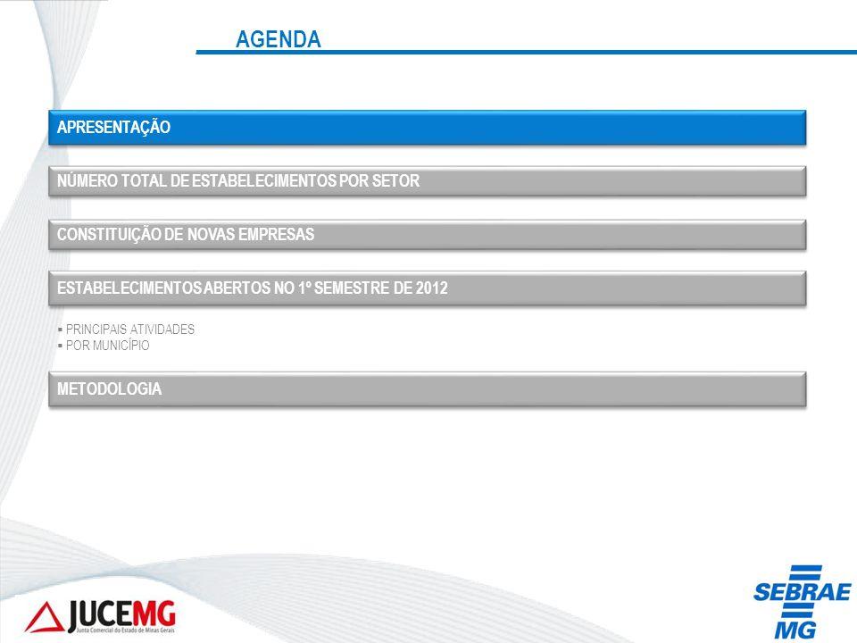 AGENDA APRESENTAÇÃO NÚMERO TOTAL DE ESTABELECIMENTOS POR SETOR