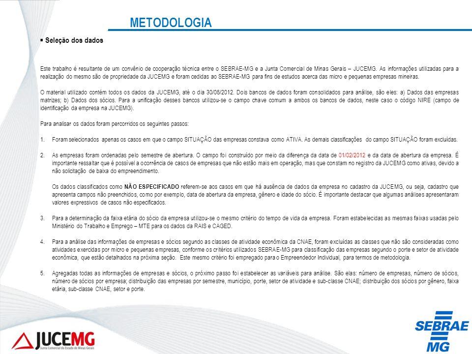 METODOLOGIA Seleção dos dados