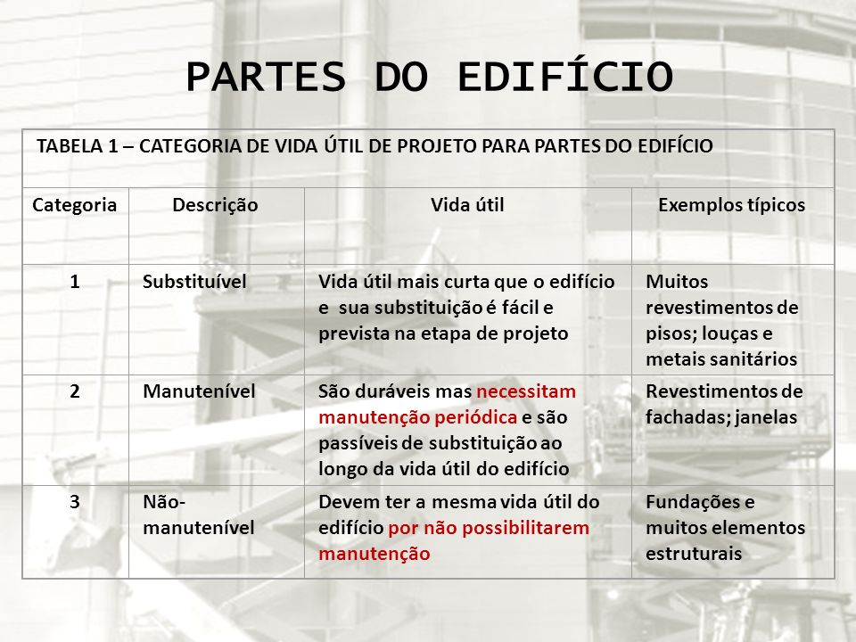 PARTES DO EDIFÍCIO TABELA 1 – CATEGORIA DE VIDA ÚTIL DE PROJETO PARA PARTES DO EDIFÍCIO. Categoria.