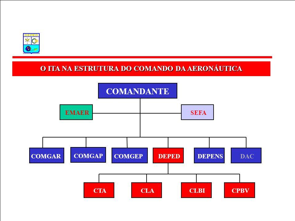O ITA NA ESTRUTURA DO COMANDO DA AERONÁUTICA