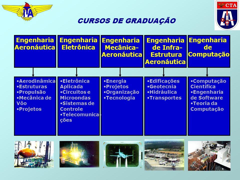 CURSOS DE GRADUAÇÃO Engenharia Aeronáutica Engenharia Eletrônica