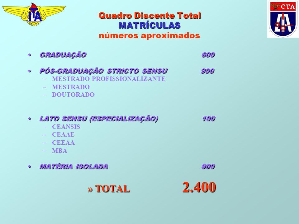 Quadro Discente Total MATRÍCULAS números aproximados