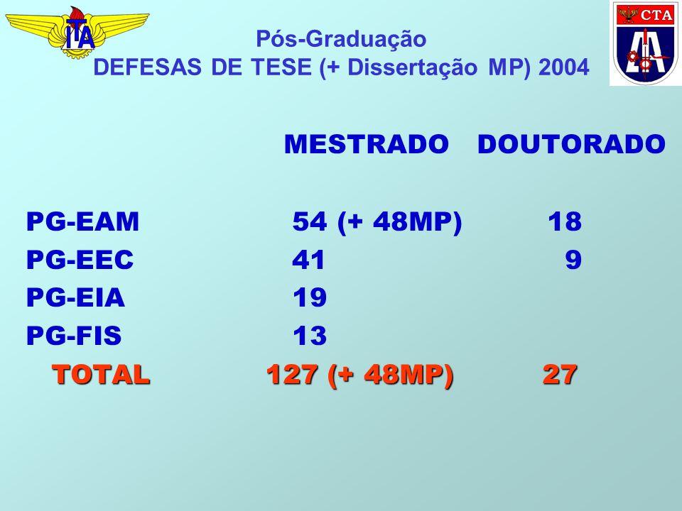 Pós-Graduação DEFESAS DE TESE (+ Dissertação MP) 2004