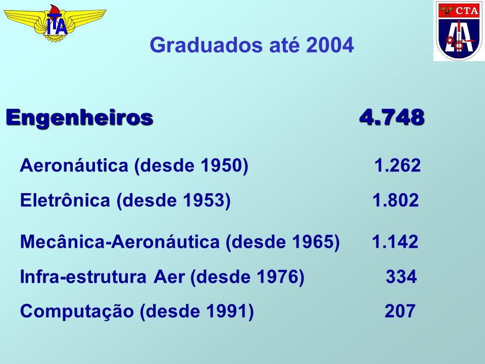Graduados até 2004 Engenheiros 4.748 Aeronáutica (desde 1950) 1.262