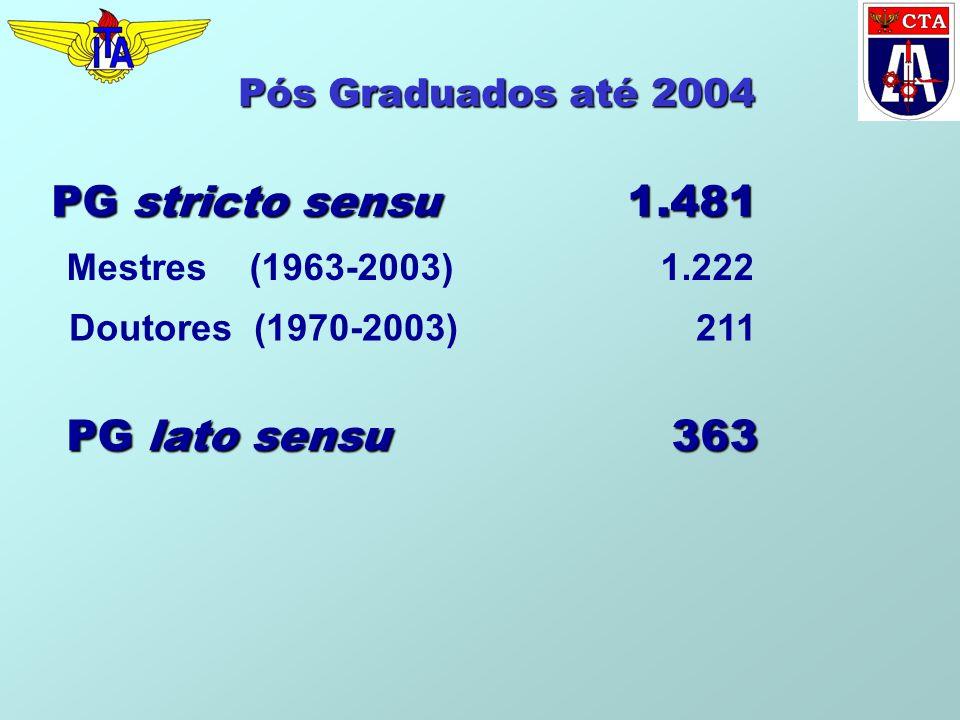 PG stricto sensu 1.481 PG lato sensu 363 Pós Graduados até 2004