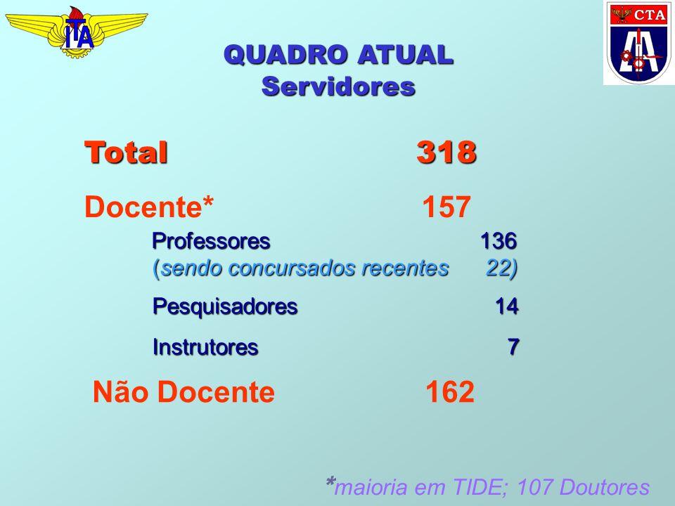 QUADRO ATUAL Servidores