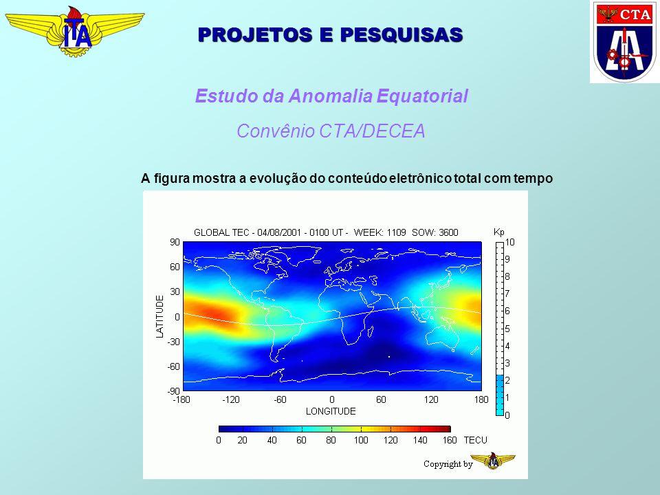 PROJETOS E PESQUISAS Estudo da Anomalia Equatorial Convênio CTA/DECEA