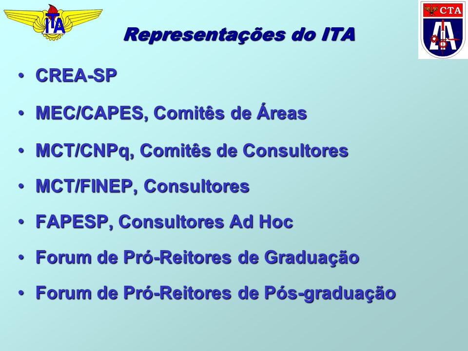 Representações do ITA CREA-SP. MEC/CAPES, Comitês de Áreas. MCT/CNPq, Comitês de Consultores. MCT/FINEP, Consultores.