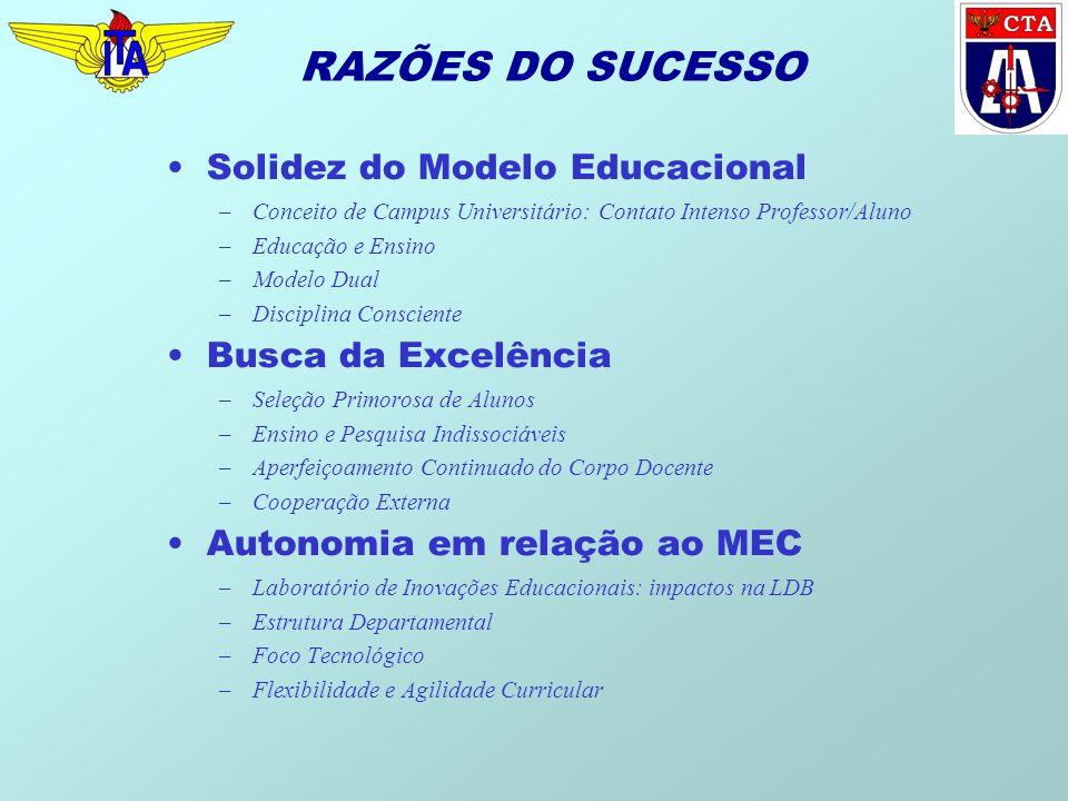 RAZÕES DO SUCESSO Solidez do Modelo Educacional Busca da Excelência