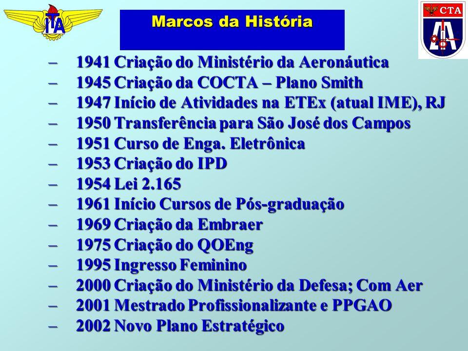 1941 Criação do Ministério da Aeronáutica