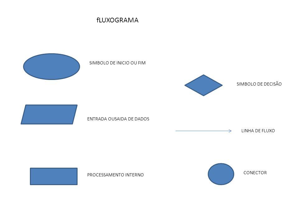 fLUXOGRAMA SIMBOLO DE INICIO OU FIM SIMBOLO DE DECISÃO