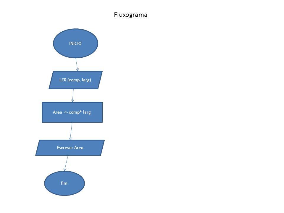 Fluxograma INICIO LER (comp, larg) Area <- comp* larg Escrever Area
