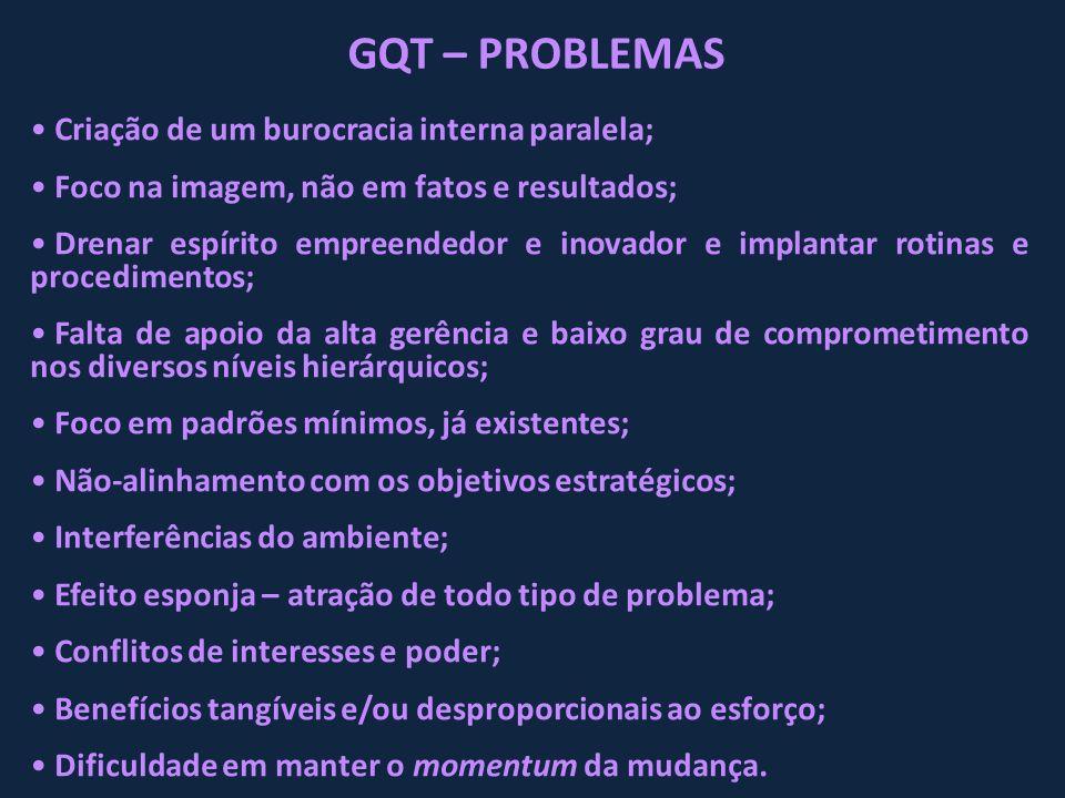 GQT – PROBLEMAS Criação de um burocracia interna paralela;