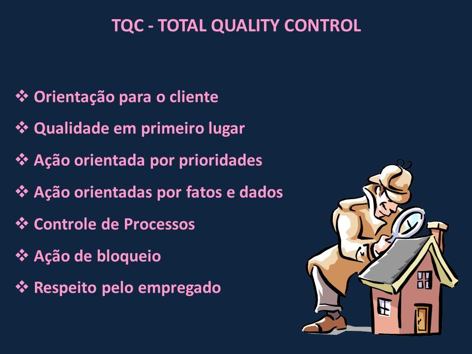 TQC - TOTAL QUALITY CONTROL