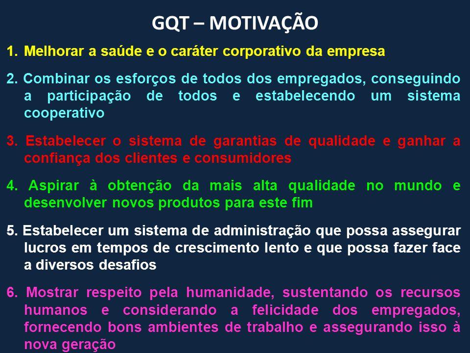 GQT – MOTIVAÇÃO Melhorar a saúde e o caráter corporativo da empresa