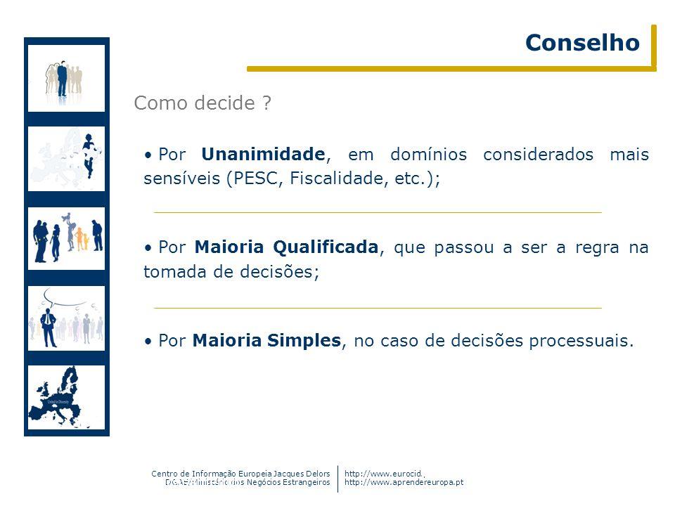 Conselho Como decide Por Unanimidade, em domínios considerados mais sensíveis (PESC, Fiscalidade, etc.);