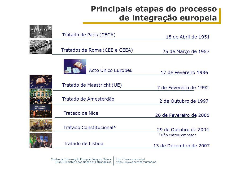 Principais etapas do processo de integração europeia