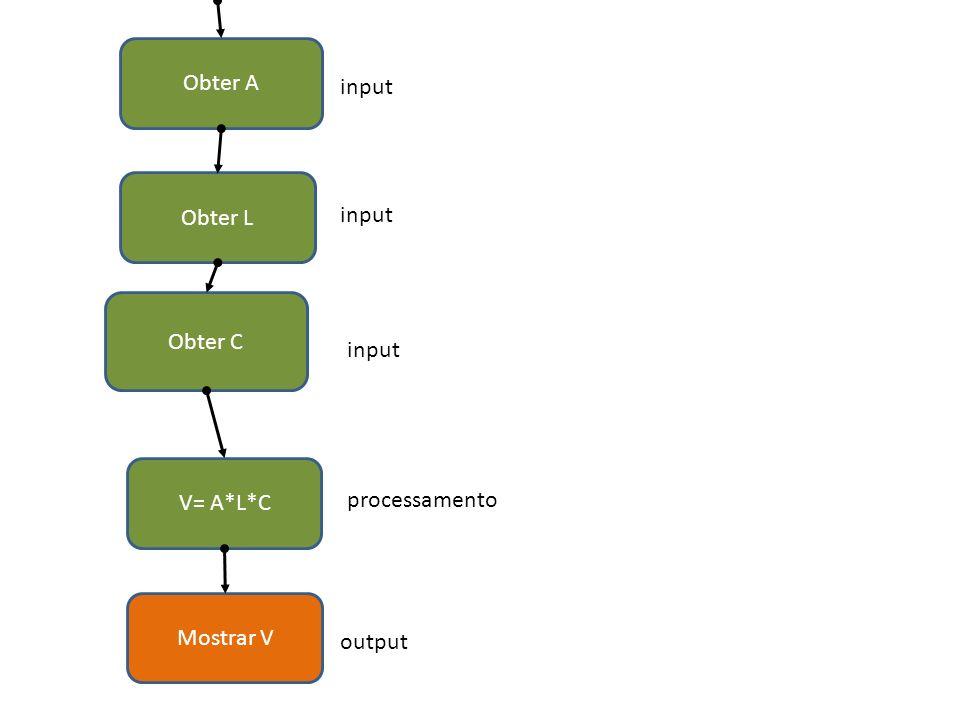 Obter A input Obter L input Obter C input V= A*L*C processamento Mostrar V output