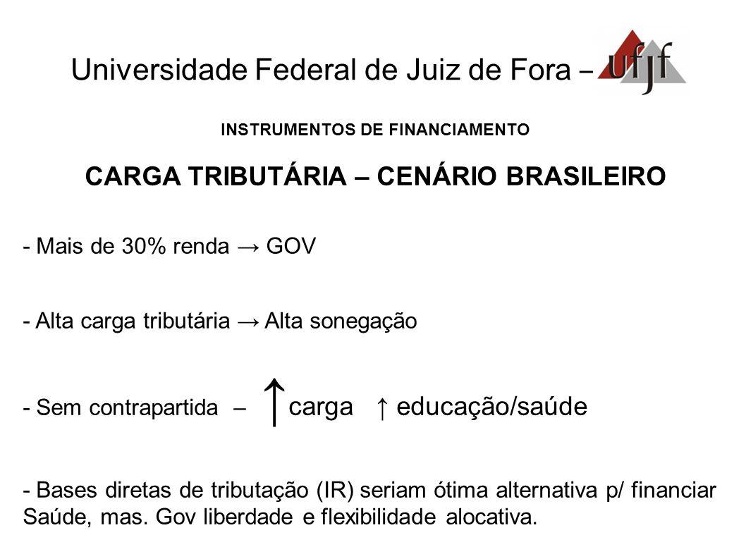 CARGA TRIBUTÁRIA – CENÁRIO BRASILEIRO